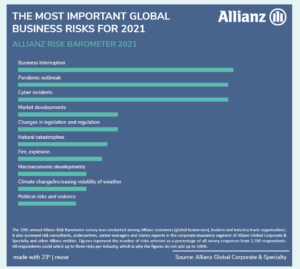 Allianz-2021-global-risk-barometer-top-10-graph